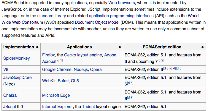 ECMAScript and JavaScript
